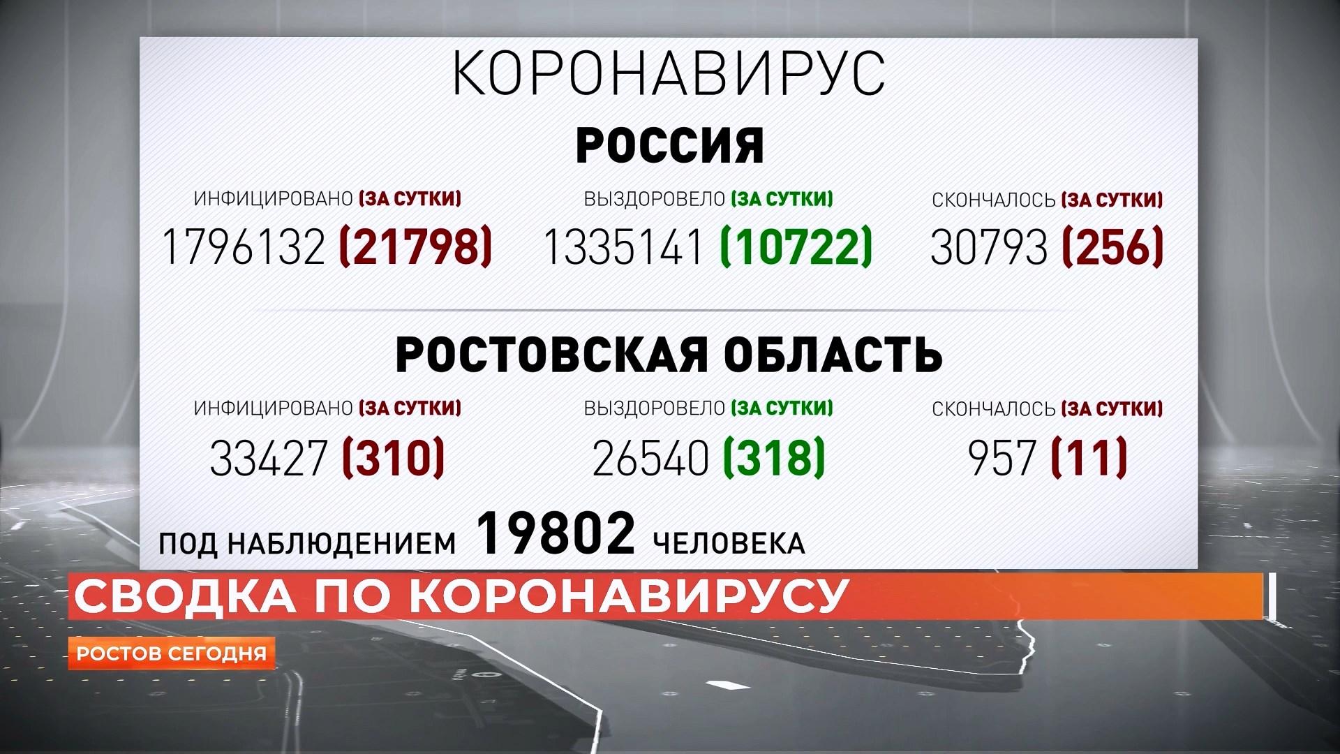 Ростов сегодня: дневной выпуск. 9 ноября 2020